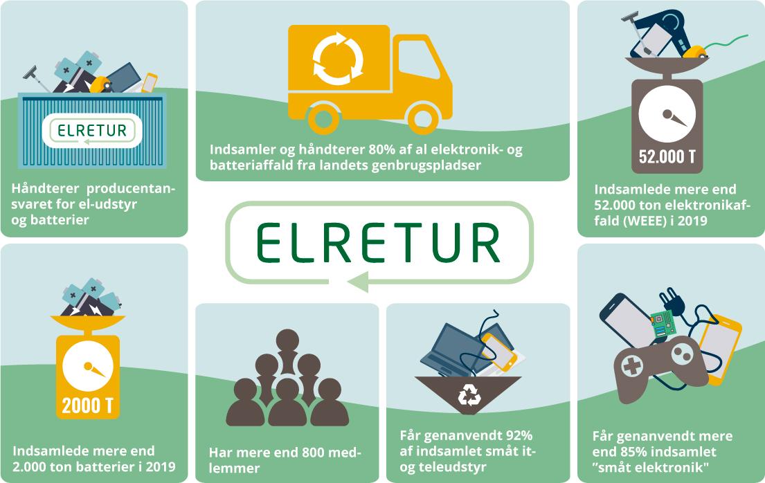 Elretur er Danmarks største kollektivordning