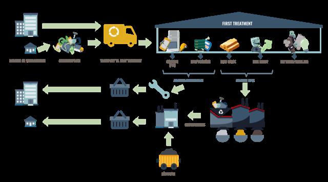 Forberedelse til Genbrug (FtG)